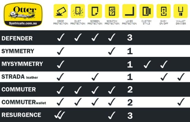 otterbox-products-comparison